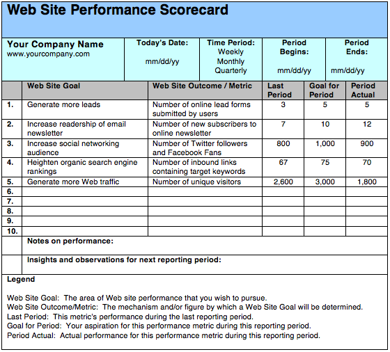 Web Site Performance Scorecard