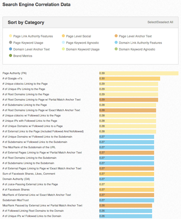 A glimpse of the 2013 Search Engine Ranking Factors survey results.