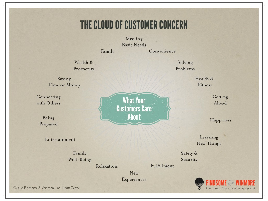 Cloud of Customer Concern | What should I write by blog post about?
