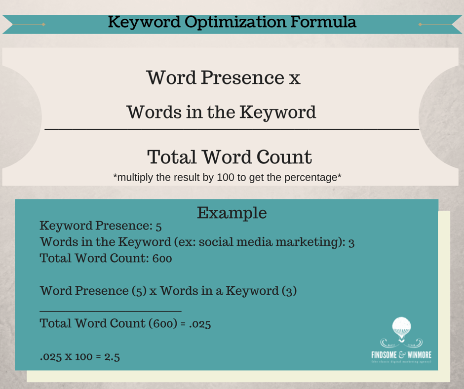SEO Keyword Optimization Formula