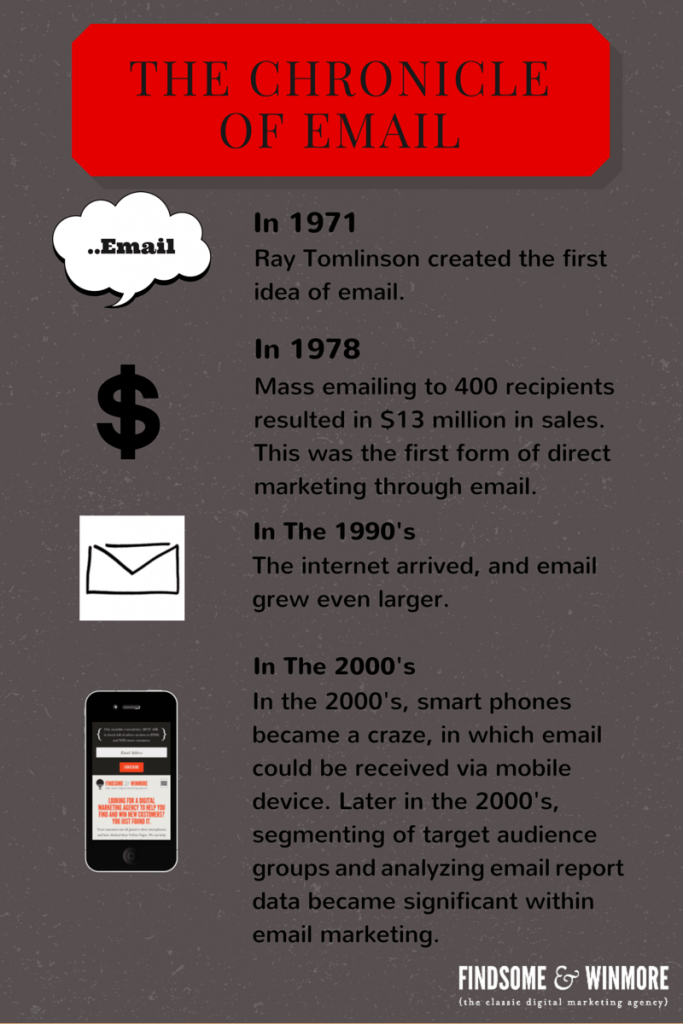 History of Email Marketing