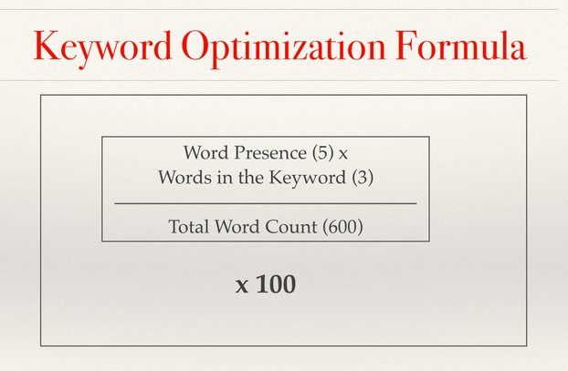 Keyword Optimization Formula