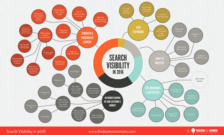 Search Visibility in 2016